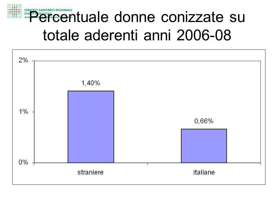 Percentuale donne conizzate su totale aderenti anni 2006-08