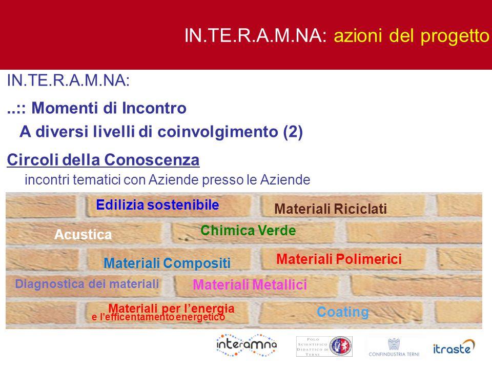 IN.TE.R.A.M.NA:..:: Momenti di Incontro A diversi livelli di coinvolgimento (2) Circoli della Conoscenza incontri tematici con Aziende presso le Azien