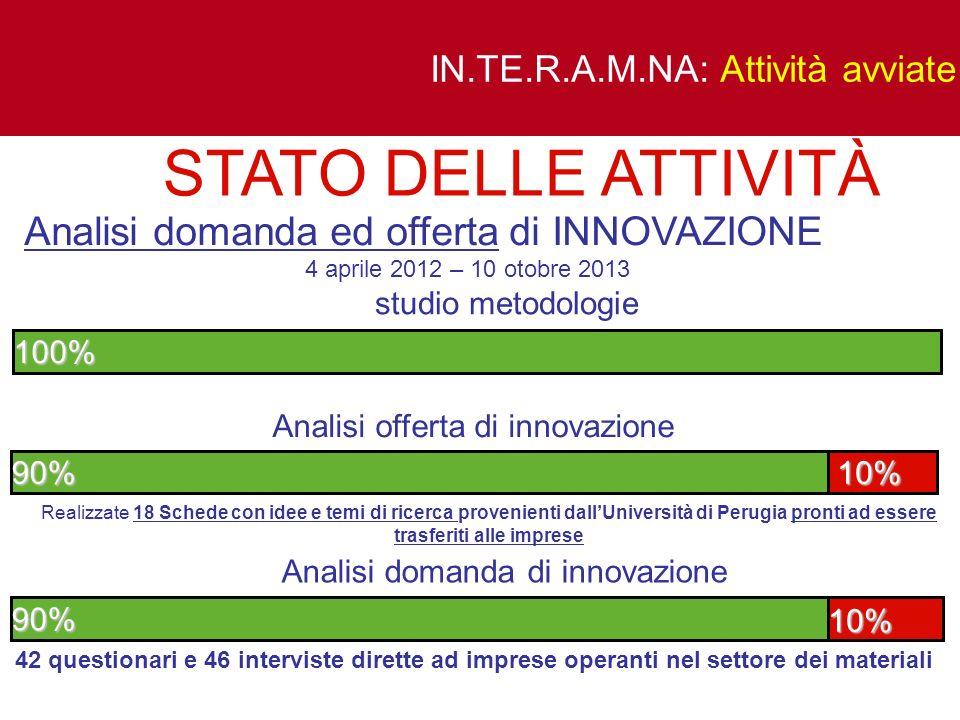IN.TE.R.A.M.NA: Attività avviate Analisi domanda ed offerta di INNOVAZIONE 4 aprile 2012 – 10 otobre 2013 Analisi offerta di innovazione 90% 10% 10% A
