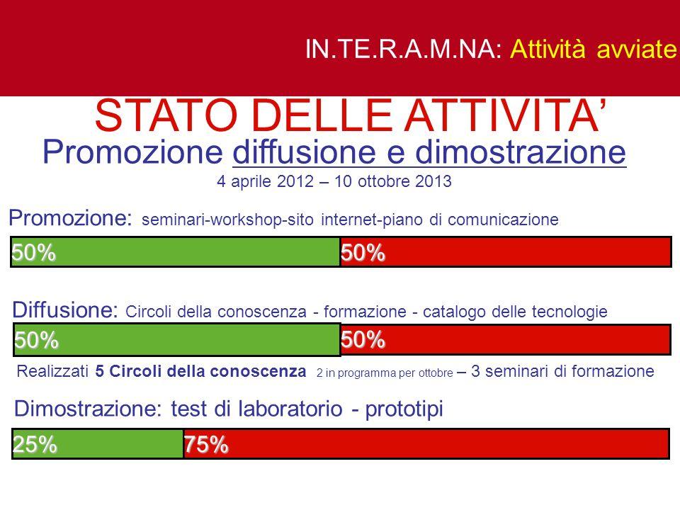 IN.TE.R.A.M.NA: Attività avviate Promozione diffusione e dimostrazione 4 aprile 2012 – 10 ottobre 2013 Diffusione: Circoli della conoscenza - formazio