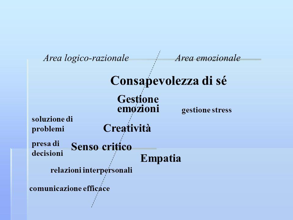Senso critico Empatia relazioni interpersonali Gestione emozioni gestione stress soluzione di problemi presa di decisioni Consapevolezza di sé Creativ