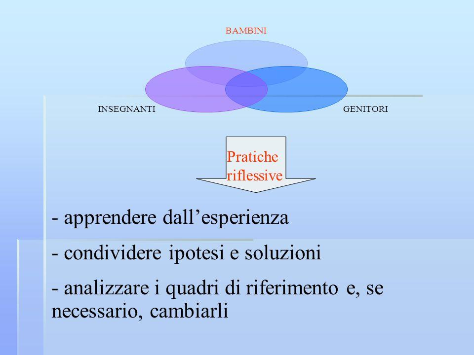 BAMBINI GENITORIINSEGNANTI - apprendere dallesperienza - condividere ipotesi e soluzioni - analizzare i quadri di riferimento e, se necessario, cambia