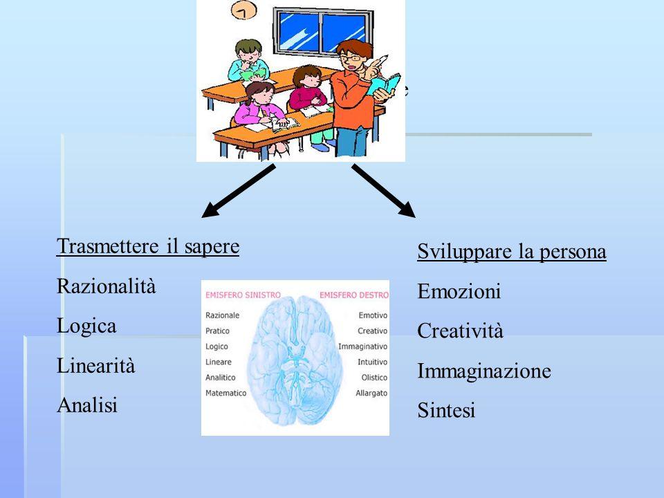 La doppia funzione della scuola Trasmettere il sapere Razionalità Logica Linearità Analisi Sviluppare la persona Emozioni Creatività Immaginazione Sin