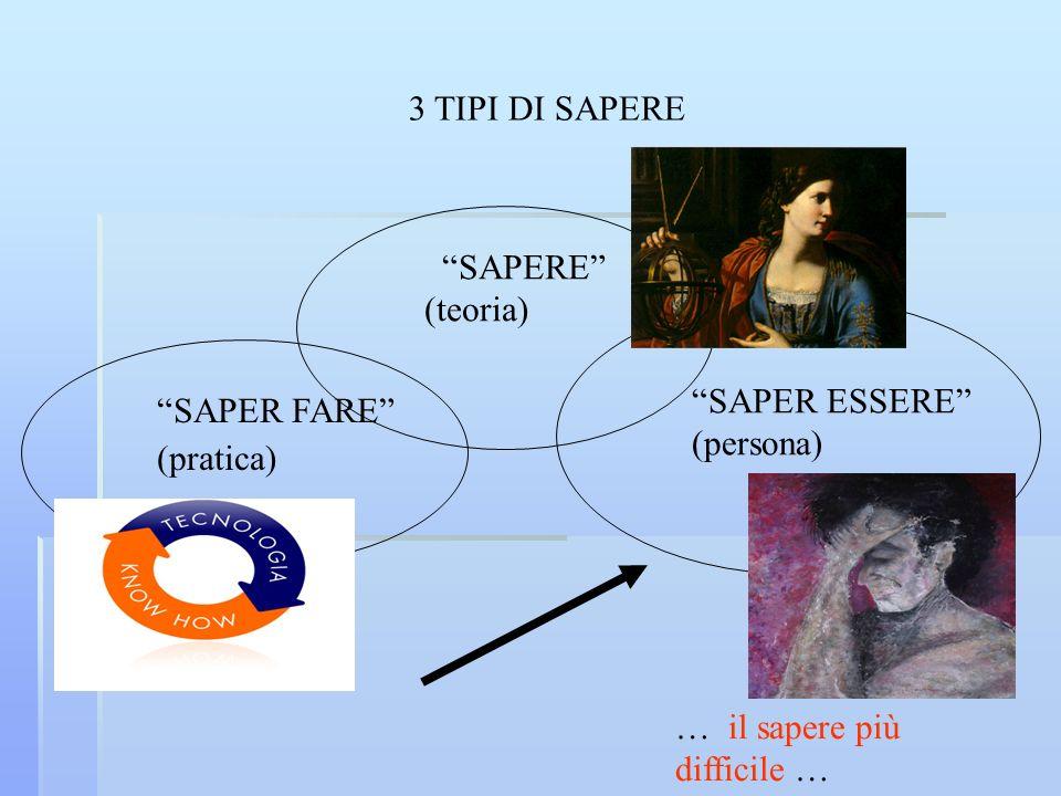 3 TIPI DI SAPERE SAPERE (teoria) SAPER FARE (pratica) SAPER ESSERE (persona) … il sapere più difficile …