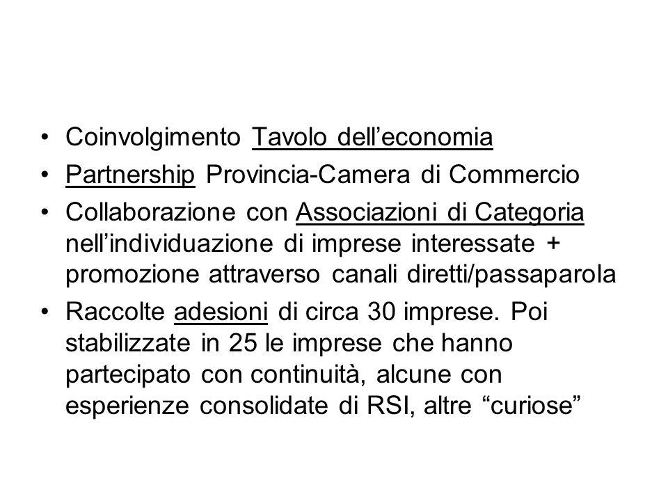 Coinvolgimento Tavolo delleconomia Partnership Provincia-Camera di Commercio Collaborazione con Associazioni di Categoria nellindividuazione di impres
