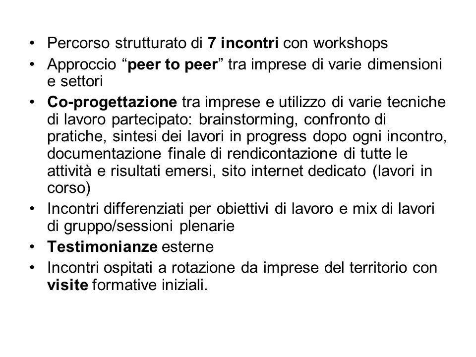 Percorso strutturato di 7 incontri con workshops Approccio peer to peer tra imprese di varie dimensioni e settori Co-progettazione tra imprese e utili