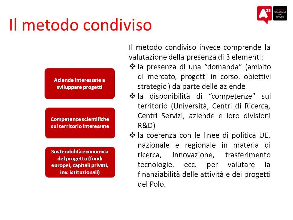 Il metodo condiviso Aziende interessate a sviluppare progetti Competenze scientifiche sul territorio interessate Sostenibilità economica del progetto (fondi europei, capitali privati, inv.