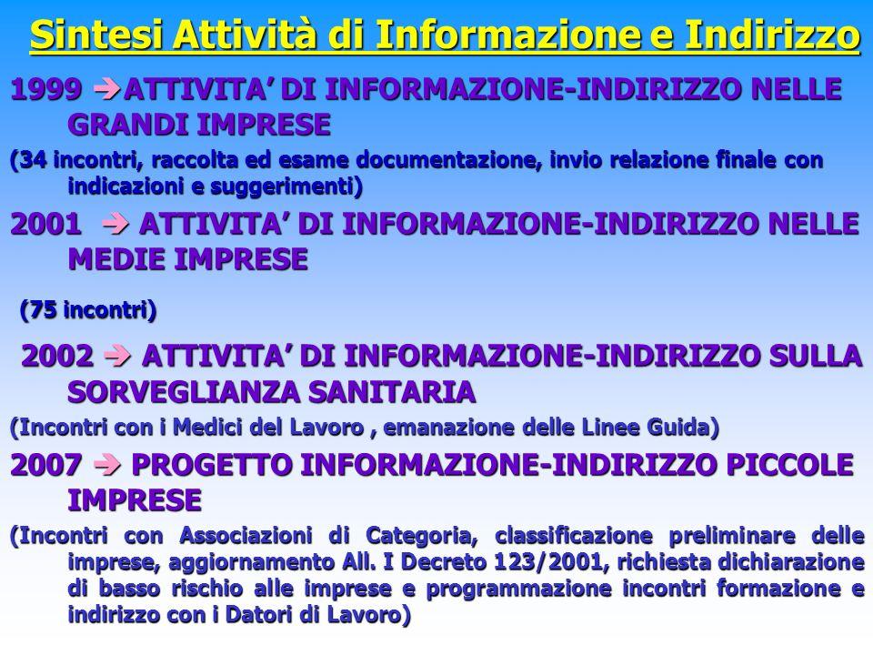 Sintesi Attività di Informazione e Indirizzo 1999 ATTIVITA DI INFORMAZIONE-INDIRIZZO NELLE GRANDI IMPRESE (34 incontri, raccolta ed esame documentazione, invio relazione finale con indicazioni e suggerimenti) 2001 ATTIVITA DI INFORMAZIONE-INDIRIZZO NELLE MEDIE IMPRESE (75 incontri) (75 incontri) 2002 ATTIVITA DI INFORMAZIONE-INDIRIZZO SULLA SORVEGLIANZA SANITARIA 2002 ATTIVITA DI INFORMAZIONE-INDIRIZZO SULLA SORVEGLIANZA SANITARIA (Incontri con i Medici del Lavoro, emanazione delle Linee Guida) 2007 PROGETTO INFORMAZIONE-INDIRIZZO PICCOLE IMPRESE (Incontri con Associazioni di Categoria, classificazione preliminare delle imprese, aggiornamento All.