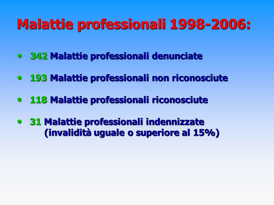 Malattie professionali 1998-2006: 342 Malattie professionali denunciate 342 Malattie professionali denunciate 193 Malattie professionali non riconosciute 193 Malattie professionali non riconosciute 118 Malattie professionali riconosciute 118 Malattie professionali riconosciute 31 Malattie professionali indennizzate 31 Malattie professionali indennizzate (invalidità uguale o superiore al 15%)