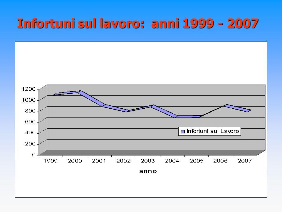 Infortuni sul lavoro: anni 1999 - 2007