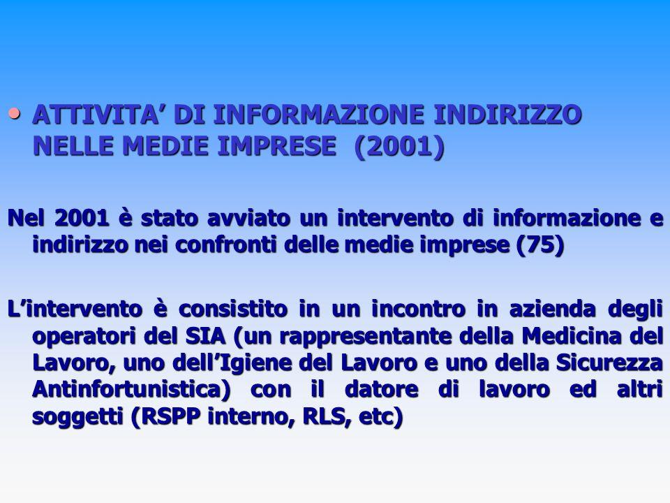 ATTIVITA DI INFORMAZIONE INDIRIZZO NELLE MEDIE IMPRESE (2001) ATTIVITA DI INFORMAZIONE INDIRIZZO NELLE MEDIE IMPRESE (2001) Nel 2001 è stato avviato un intervento di informazione e indirizzo nei confronti delle medie imprese (75) Lintervento è consistito in un incontro in azienda degli operatori del SIA (un rappresentante della Medicina del Lavoro, uno dellIgiene del Lavoro e uno della Sicurezza Antinfortunistica) con il datore di lavoro ed altri soggetti (RSPP interno, RLS, etc)