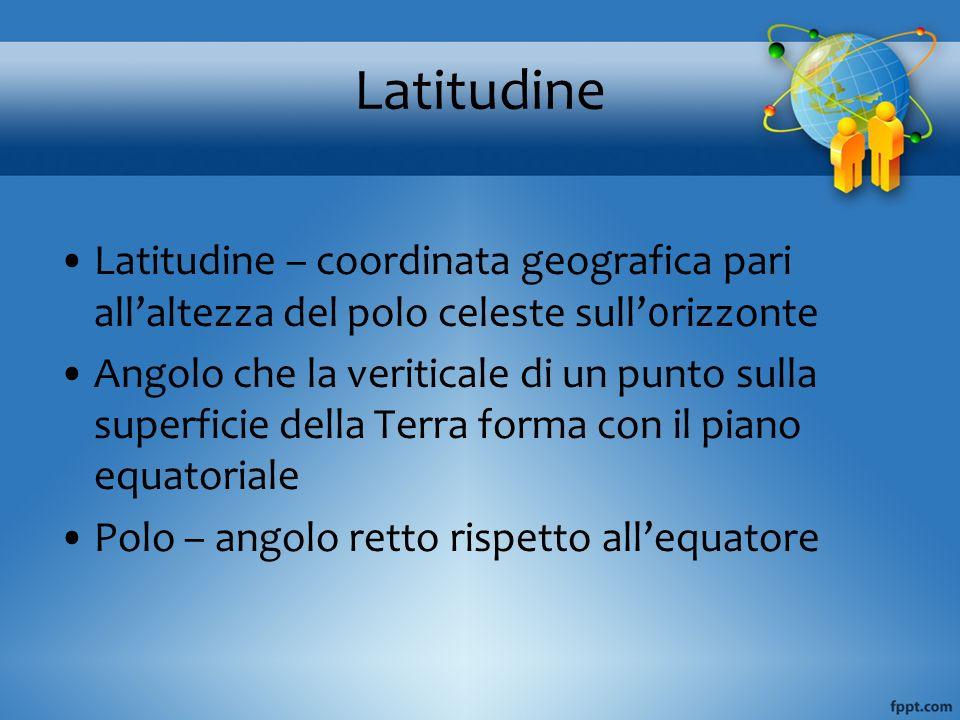 Latitudine Latitudine – coordinata geografica pari allaltezza del polo celeste sull0rizzonte Angolo che la veriticale di un punto sulla superficie del