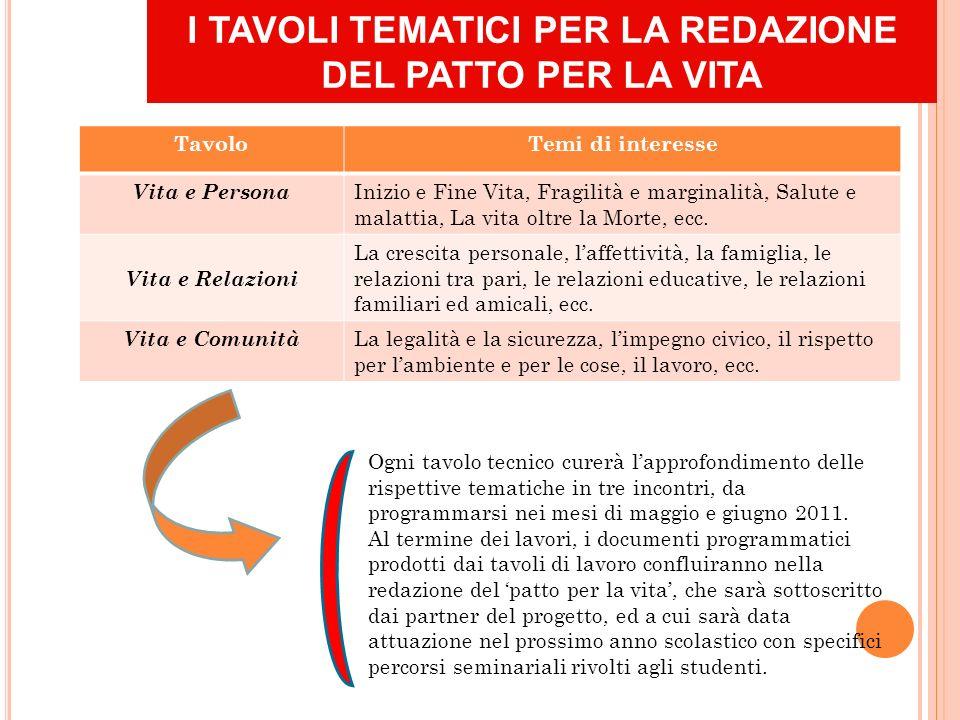 I TAVOLI TEMATICI PER LA REDAZIONE DEL PATTO PER LA VITA Ogni tavolo tecnico curerà lapprofondimento delle rispettive tematiche in tre incontri, da programmarsi nei mesi di maggio e giugno 2011.