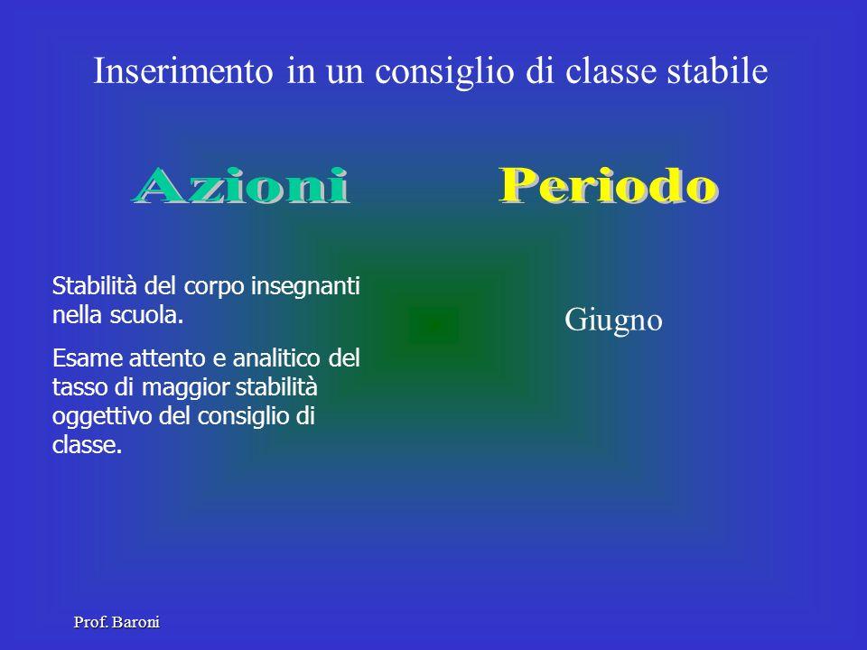 Invito ai genitori nella scuola di proseguimento Febbraio Presentazione risorse, strutture e modalità di attuazione dellintegrazione Prof. Baroni