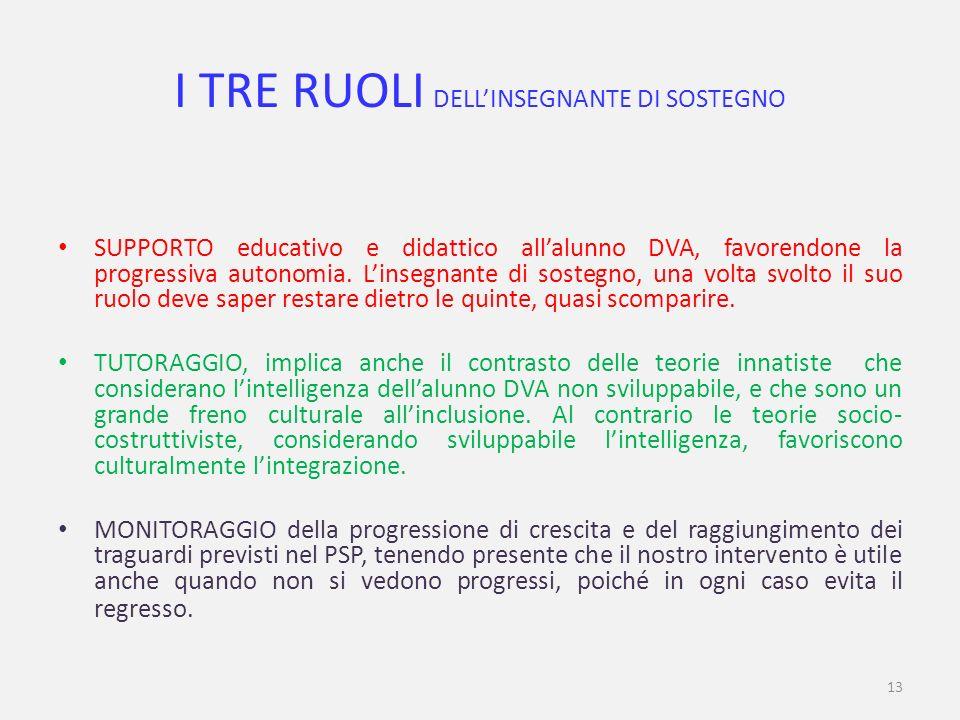13 I TRE RUOLI DELLINSEGNANTE DI SOSTEGNO SUPPORTO educativo e didattico allalunno DVA, favorendone la progressiva autonomia.