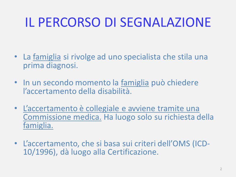 3 I GLI (ex GLH) E LE ALTRE SIGLE DELLINTEGRAZIONE GLIR (ex GLH Regionale) – Gruppo di Lavoro per lInclusione (USR – Proposte di assegnazione del personale di sostegno) GLIP – Gruppo di Lavoro Interistituzionale Provinciale (UST – ASL – Enti Locali – Associazioni Disabili: proposte e consulenza in favore dellintegrazione, elaborazione dellAccordo di Programma).