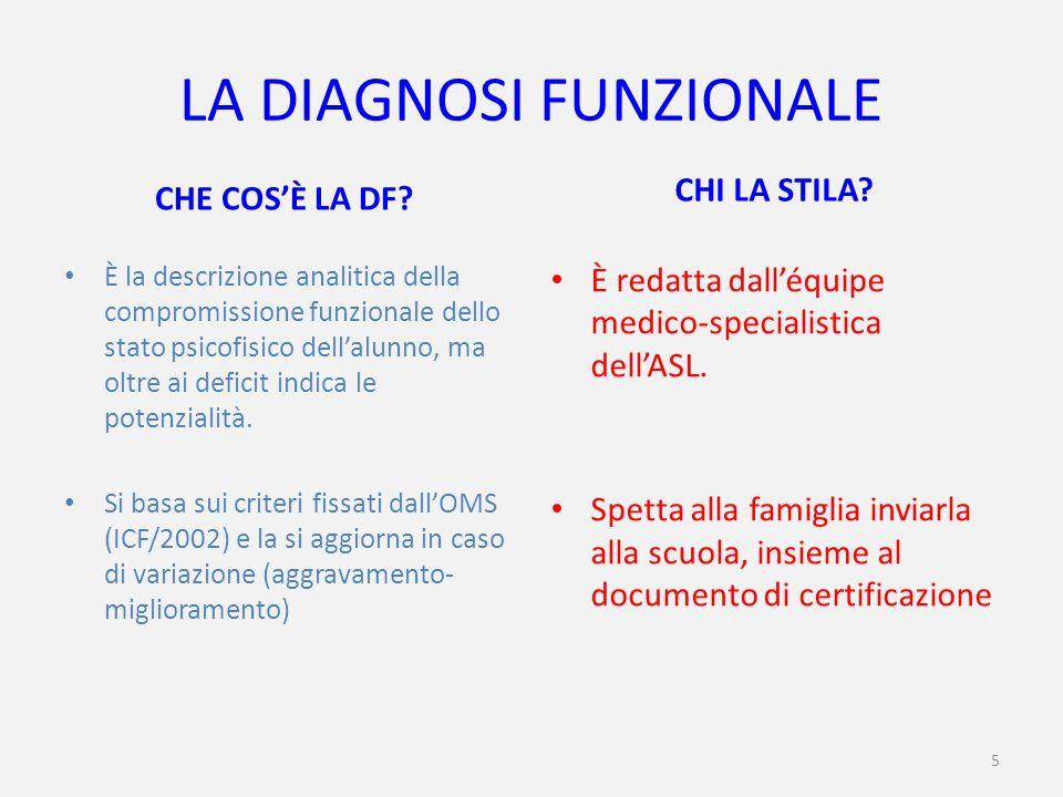 6 IL PROFILO DINAMICO FUNZIONALE CHE COSÈ IL PDF.