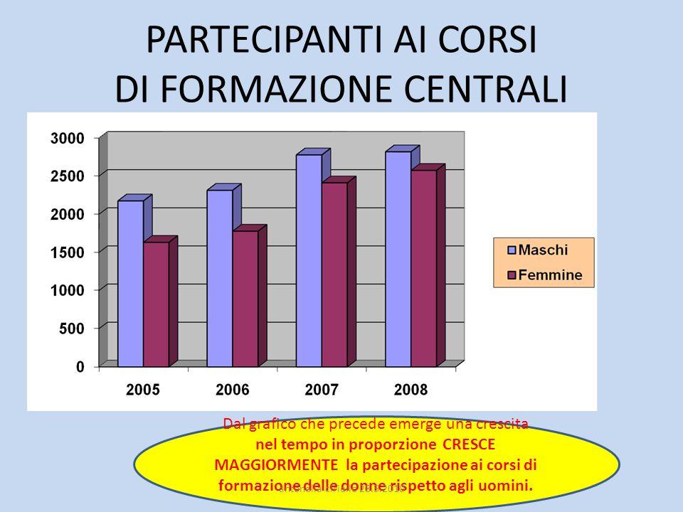 PARTECIPANTI AI CORSI DI FORMAZIONE CENTRALI Dal grafico che precede emerge una crescita nel tempo in proporzione CRESCE MAGGIORMENTE la partecipazion
