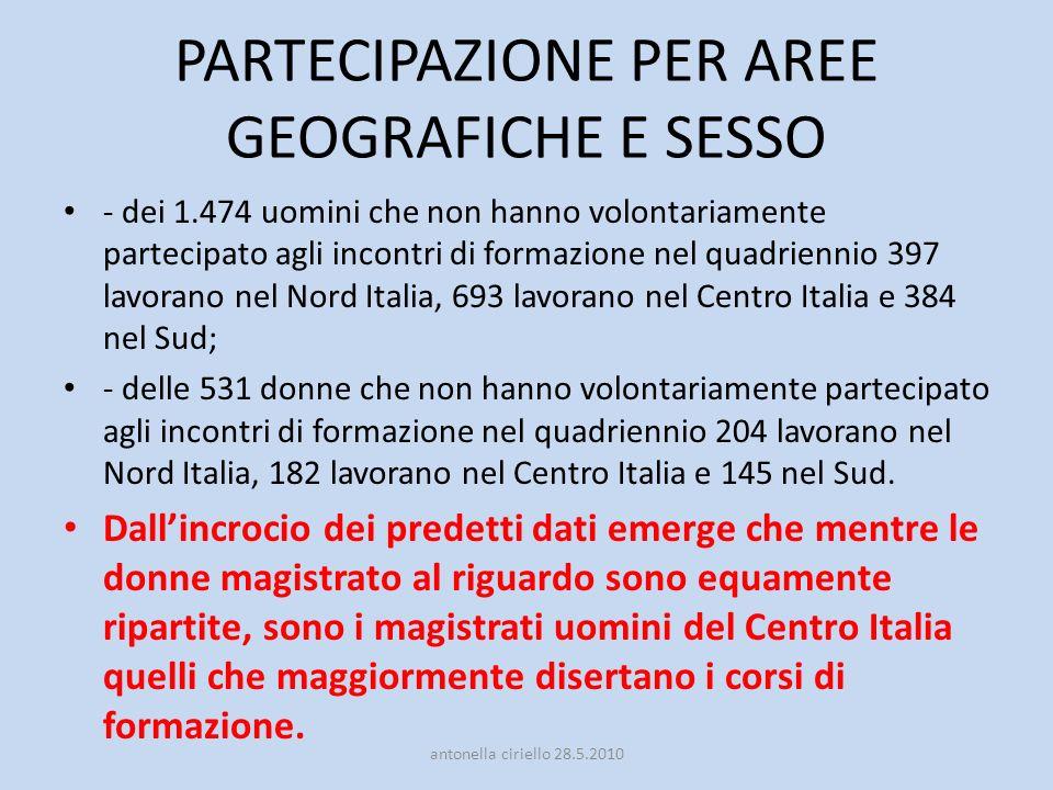 PARTECIPAZIONE PER AREE GEOGRAFICHE E SESSO - dei 1.474 uomini che non hanno volontariamente partecipato agli incontri di formazione nel quadriennio 397 lavorano nel Nord Italia, 693 lavorano nel Centro Italia e 384 nel Sud; - delle 531 donne che non hanno volontariamente partecipato agli incontri di formazione nel quadriennio 204 lavorano nel Nord Italia, 182 lavorano nel Centro Italia e 145 nel Sud.