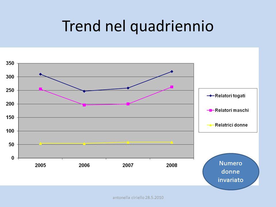 Trend nel quadriennio Numero donne invariato antonella ciriello 28.5.2010