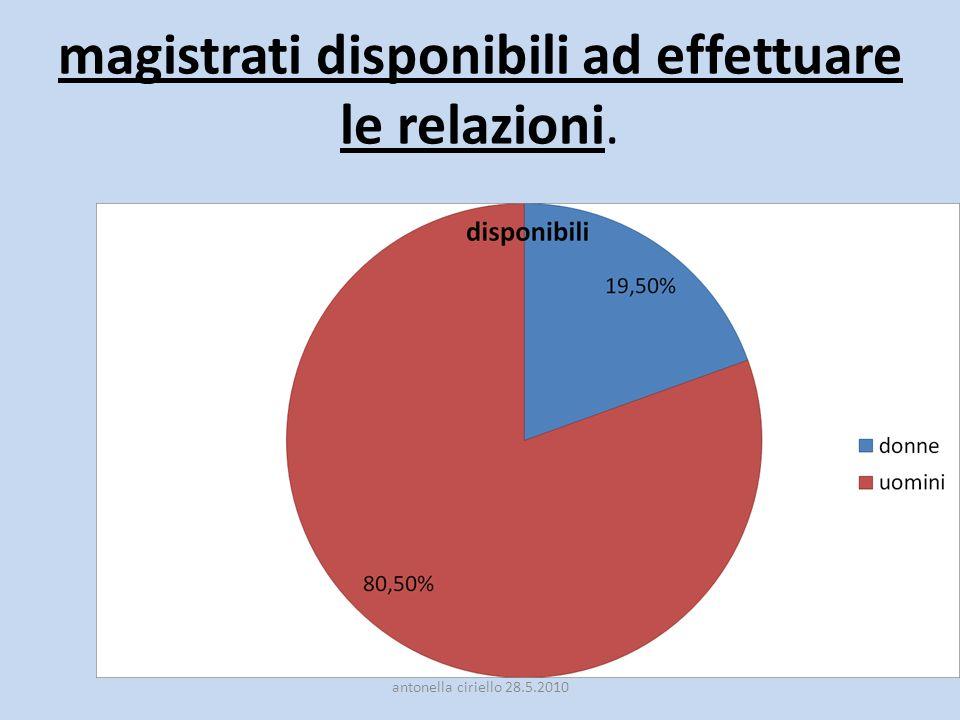 magistrati disponibili ad effettuare le relazioni. antonella ciriello 28.5.2010