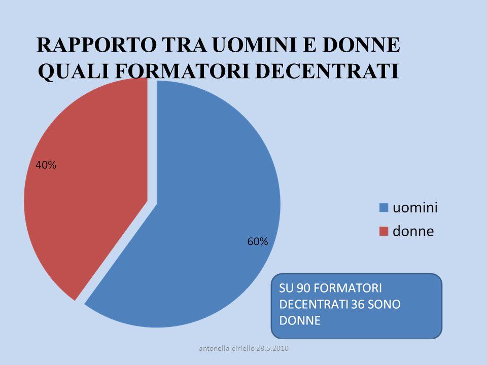 RAPPORTO TRA UOMINI E DONNE QUALI FORMATORI DECENTRATI antonella ciriello 28.5.2010