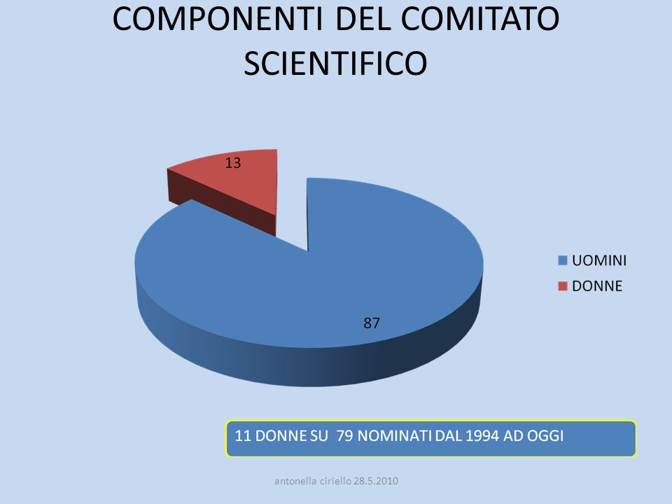 COMPONENTI DEL COMITATO SCIENTIFICO antonella ciriello 28.5.2010