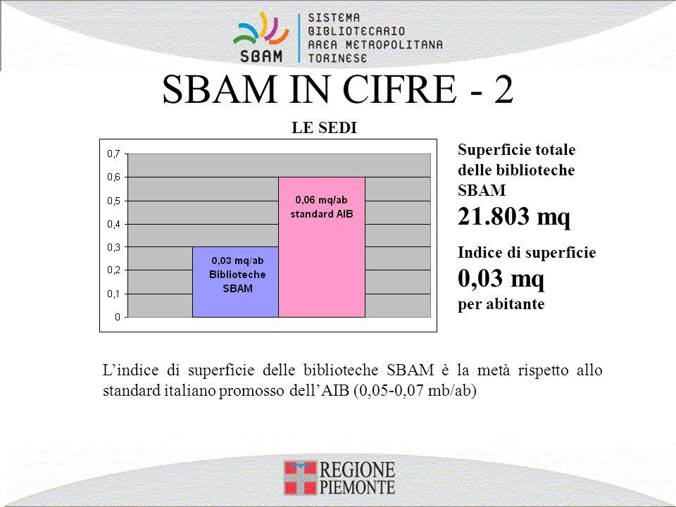 SBAM IN CIFRE - 2 Lindice di superficie delle biblioteche SBAM è la metà rispetto allo standard italiano promosso dellAIB (0,05-0,07 mb/ab) LE SEDI Su