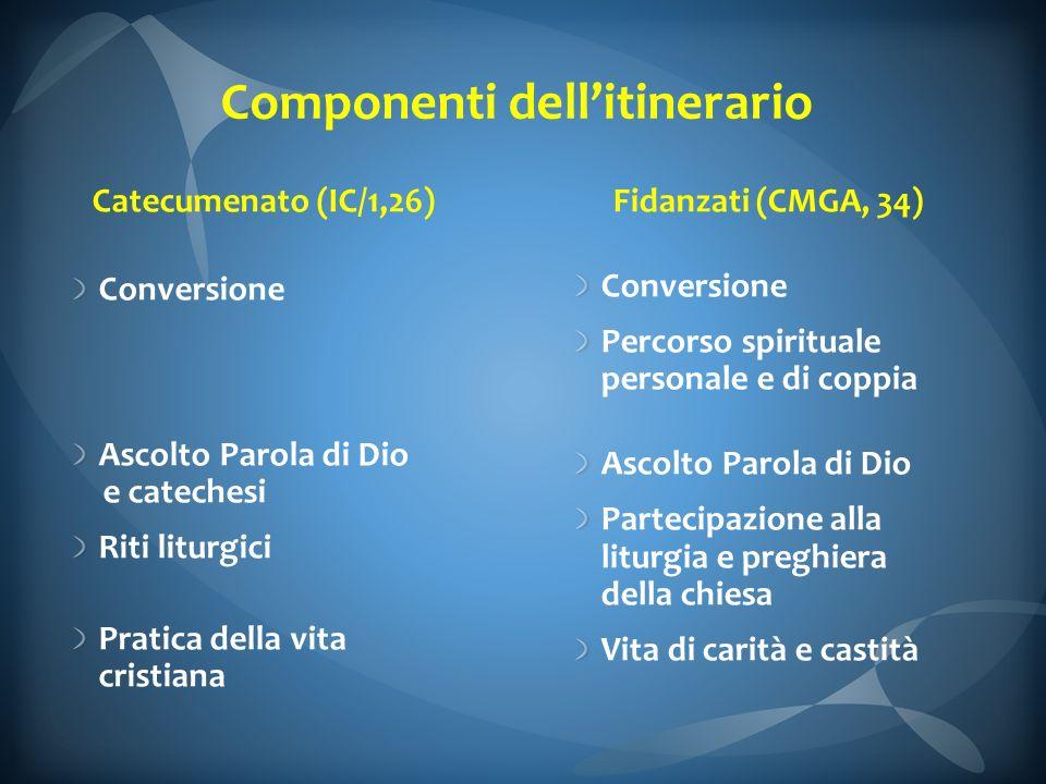 Componenti dellitinerario Catecumenato (IC/1,26) Conversione Ascolto Parola di Dio e catechesi Riti liturgici Pratica della vita cristiana Fidanzati (