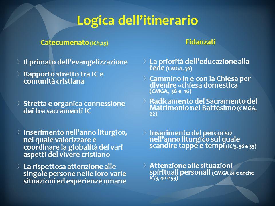 Logica dellitinerario Catecumenato (IC/1,23) Il primato dellevangelizzazione Rapporto stretto tra IC e comunità cristiana Stretta e organica connessio