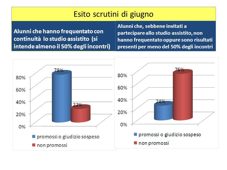 Esito scrutini di giugno Alunni che hanno frequentato con continuità lo studio assistito (si intende almeno il 50% degli incontri) Alunni che, sebbene