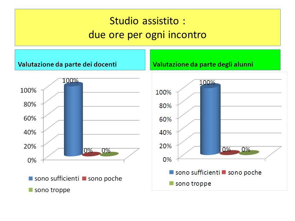 Questa attività ha comportato un miglioramento nei risultati scolastici Valutazione da parte dei docentiValutazione da parte degli alunni