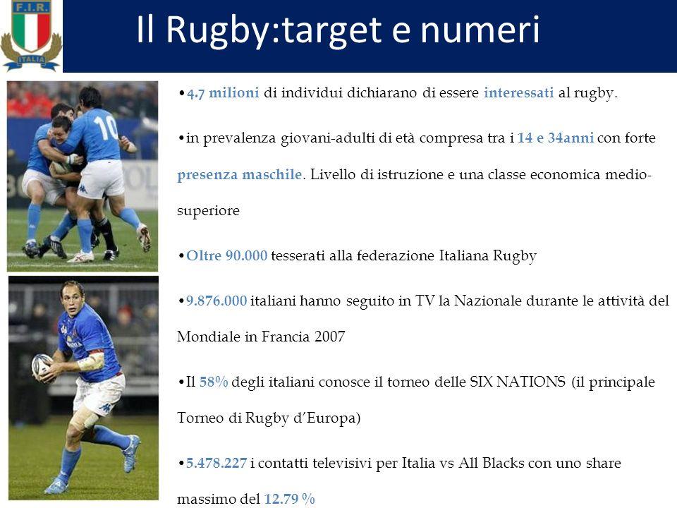 Il Rugby:target e numeri 4.7 milioni di individui dichiarano di essere interessati al rugby.