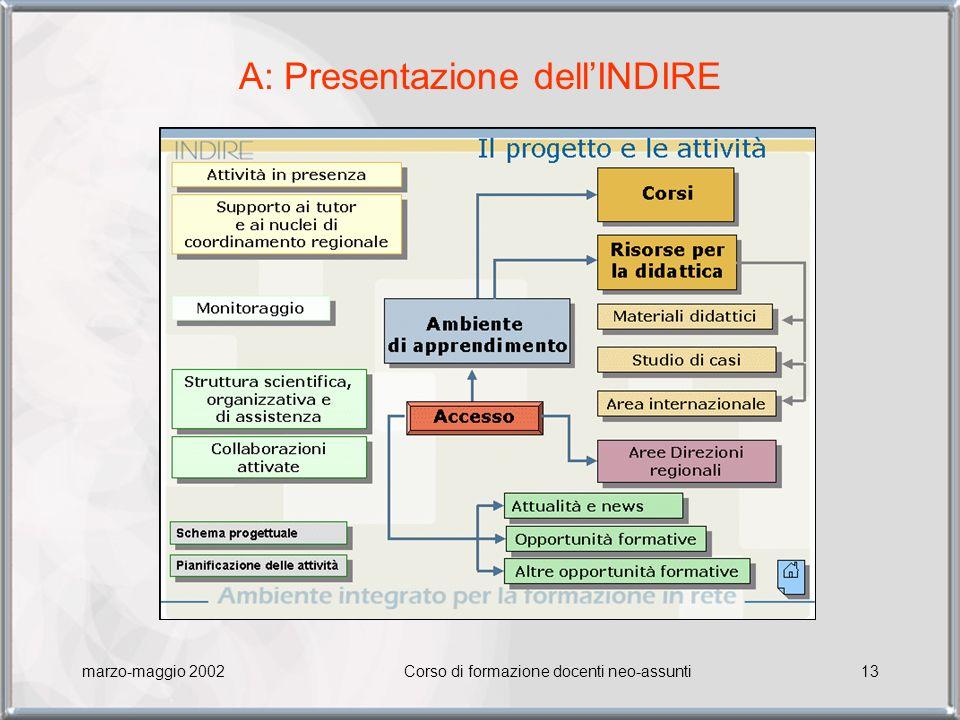 marzo-maggio 2002Corso di formazione docenti neo-assunti13 A: Presentazione dellINDIRE