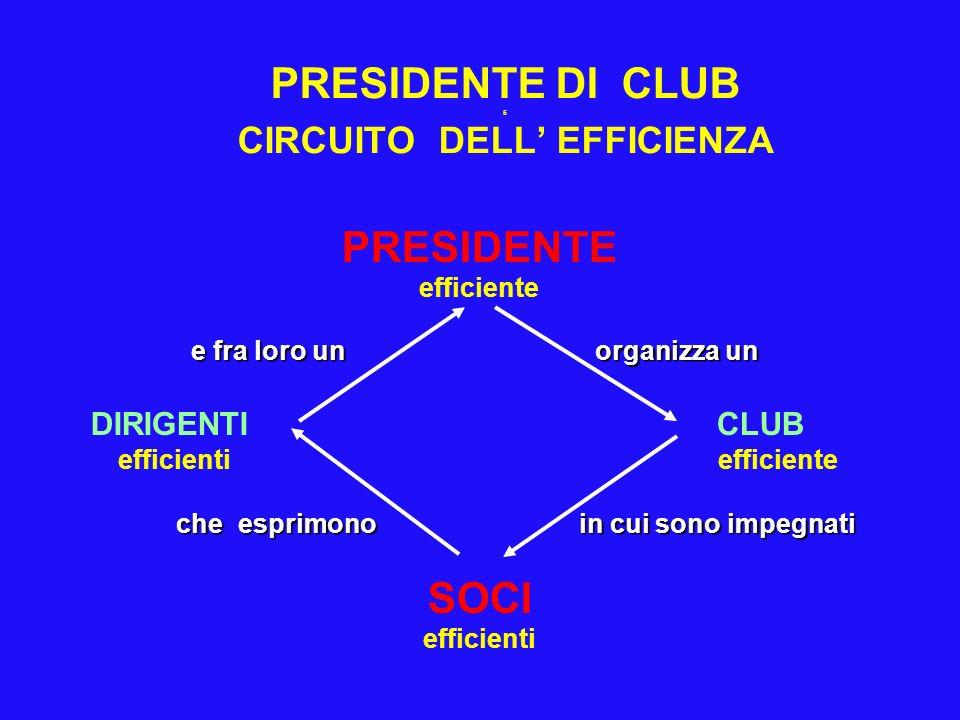 PRESIDENTE DI CLUB 5 CIRCUITO DELL EFFICIENZA PRESIDENTE efficiente e fra loro un organizza un e fra loro un organizza un DIRIGENTI CLUB efficienti ef