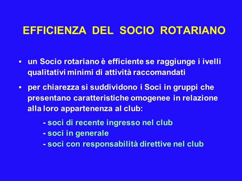 EFFICIENZA DEL SOCIO ROTARIANO un Socio rotariano è efficiente se raggiunge i ivelli qualitativi minimi di attività raccomandati per chiarezza si sudd