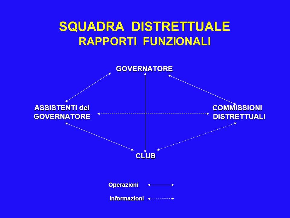 SQUADRA DISTRETTUALE RAPPORTI FUNZIONALI GOVERNATORE ASSISTENTI del COMMISSIONI ASSISTENTI del COMMISSIONI GOVERNATORE DISTRETTUALI GOVERNATORE DISTRE