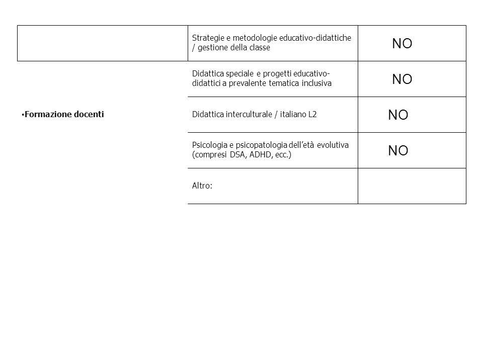 Formazione docenti Strategie e metodologie educativo-didattiche / gestione della classe NO Didattica speciale e progetti educativo- didattici a preval