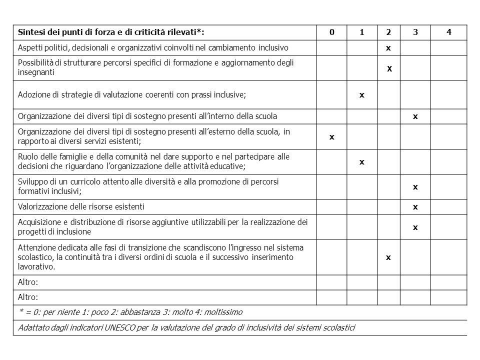 Sintesi dei punti di forza e di criticità rilevati*:01234 Aspetti politici, decisionali e organizzativi coinvolti nel cambiamento inclusivox Possibili