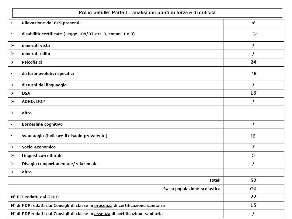 PAI ic betulle: Parte I – analisi dei punti di forza e di criticità Rilevazione dei BES presenti: n° disabilità certificate (Legge 104/92 art. 3, comm
