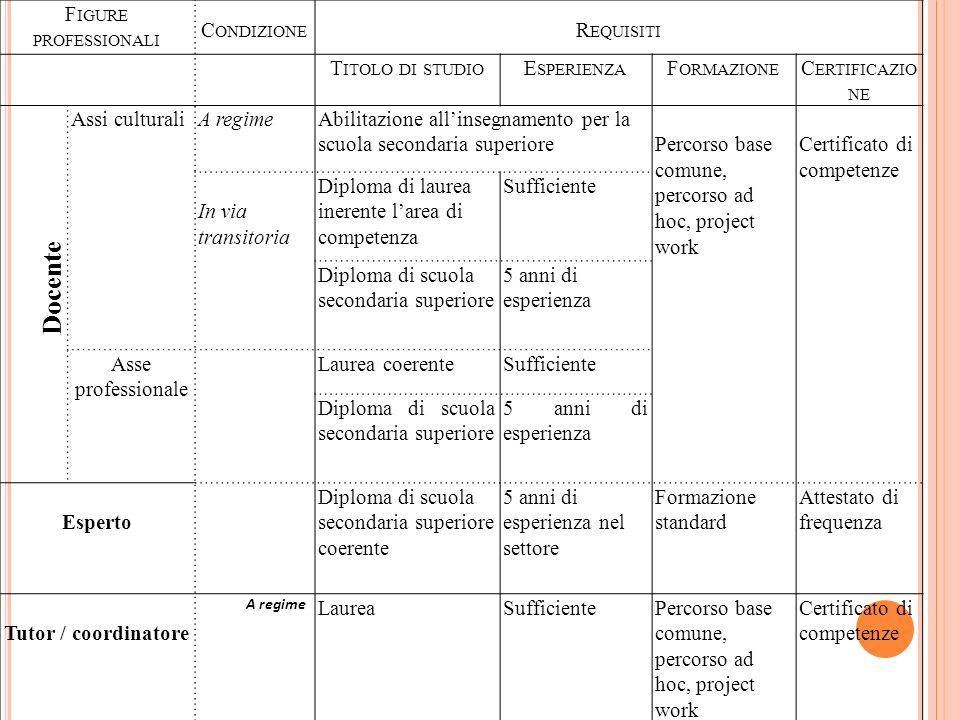 M ODULI FACOLTATIVI A CARATTERE TRASVERSALE 1.