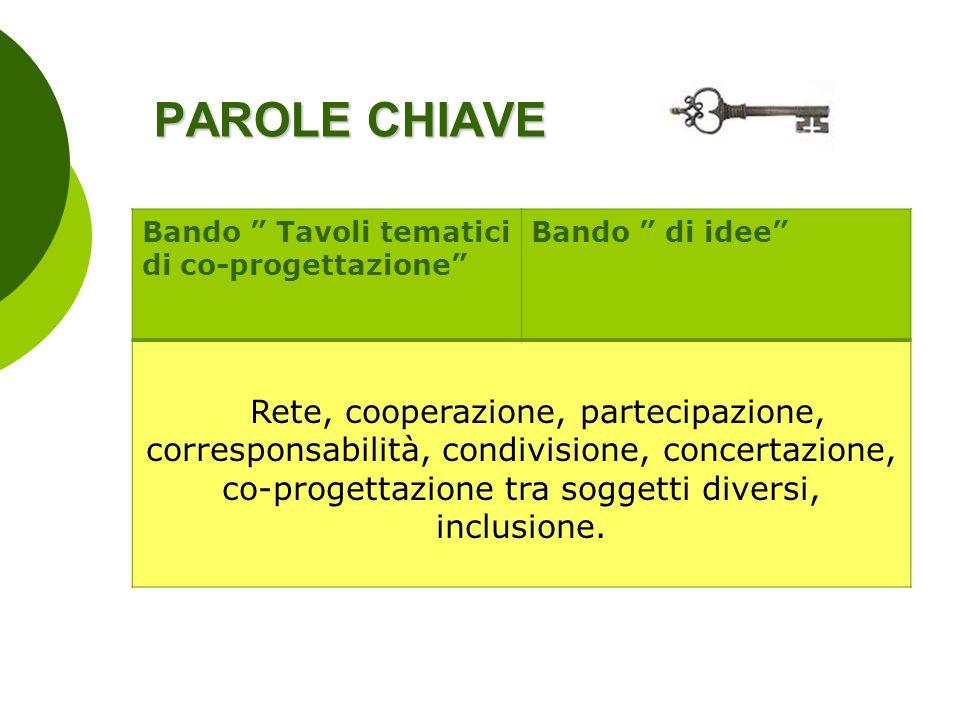 PAROLE CHIAVE Bando Tavoli tematici di co-progettazione Bando di idee Rete, cooperazione, partecipazione, corresponsabilità, condivisione, concertazio