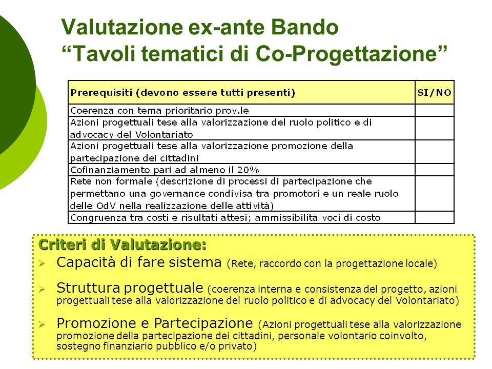 Valutazione ex-ante Bando Tavoli tematici di Co-Progettazione Criteri di Valutazione: Capacità di fare sistema (Rete, raccordo con la progettazione lo