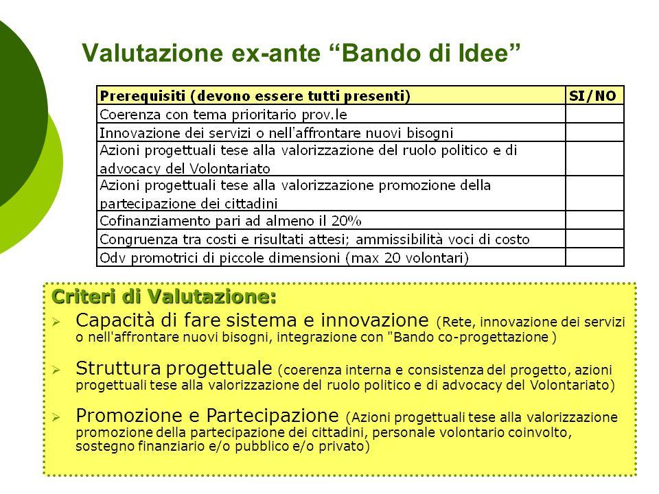 Valutazione ex-ante Bando di Idee Criteri di Valutazione: Capacità di fare sistema e innovazione (Rete, innovazione dei servizi o nell'affrontare nuov