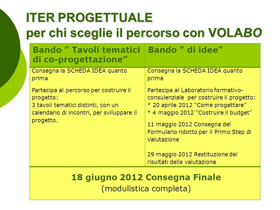 ITER PROGETTUALE per chi sceglie il percorso con VOLABO Bando Tavoli tematici di co-progettazione Bando di idee Consegna la SCHEDA IDEA quanto prima P