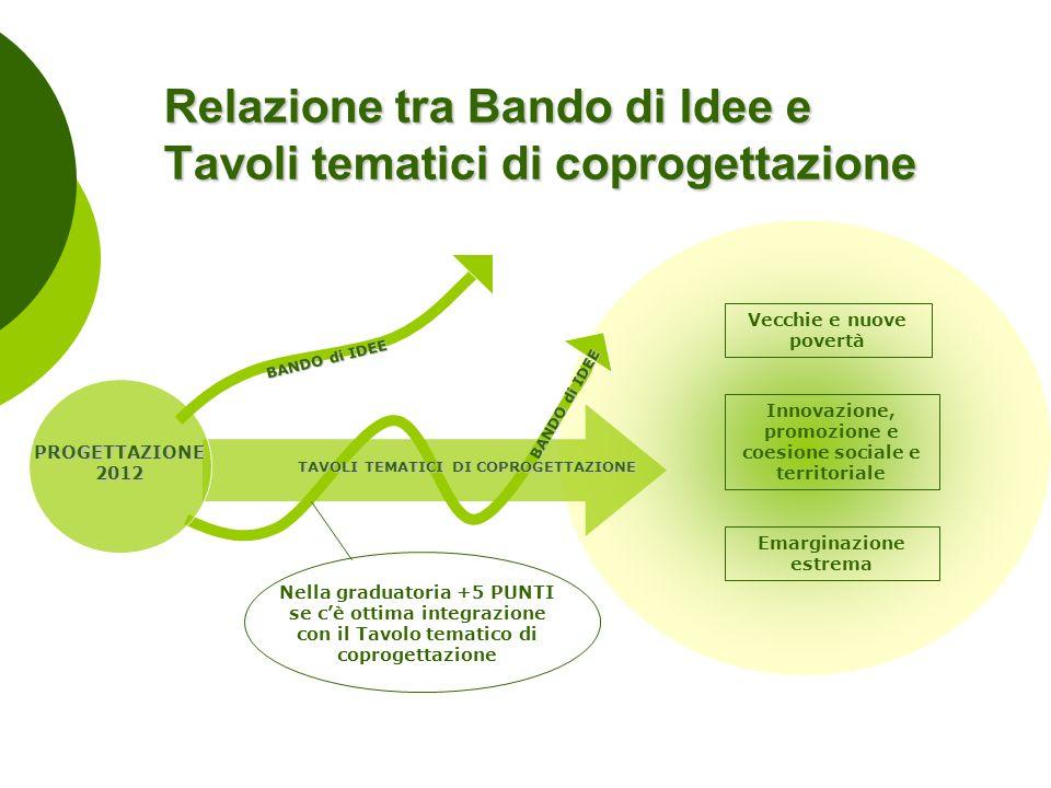 Vecchie e nuove povertà Emarginazione estrema Innovazione, promozione e coesione sociale e territoriale BANDO di IDEE Relazione tra Bando di Idee e Ta