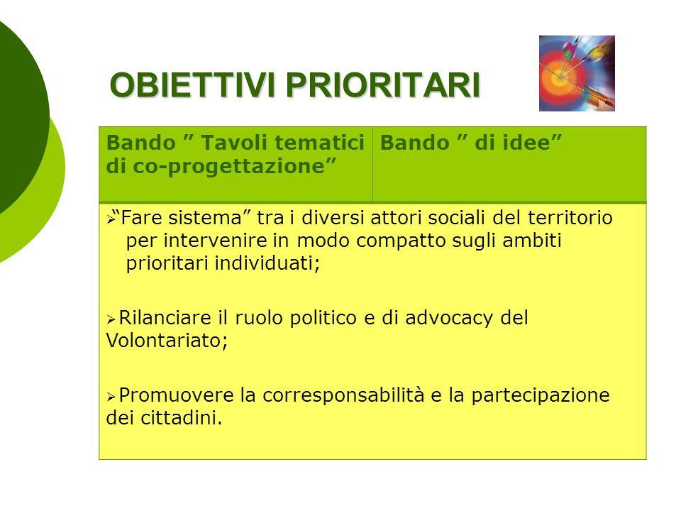 OBIETTIVI PRIORITARI Bando Tavoli tematici di co-progettazione Bando di idee Fare sistema tra i diversi attori sociali del territorio per intervenire