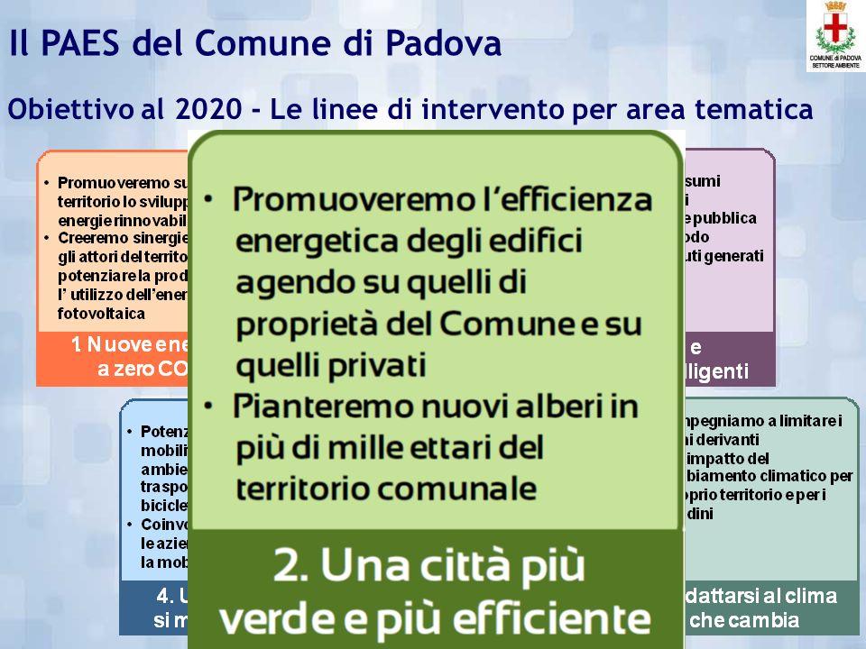 53.809Emissioni Serra Totali (tCO 2 e) dellEnte 1.892.158 Emissioni Serra Totali (tCO 2 e) del territorio COMUNE DI PADOVA 211.936 POPOLAZIONE 2005ANNO DI RIFERIMENTO Obiettivo del Patto dei sindaci: - 20% - 378.432 (tCO 2 e) Che equivalgono a: Linventario delle emissioni Il PAES del Comune di Padova