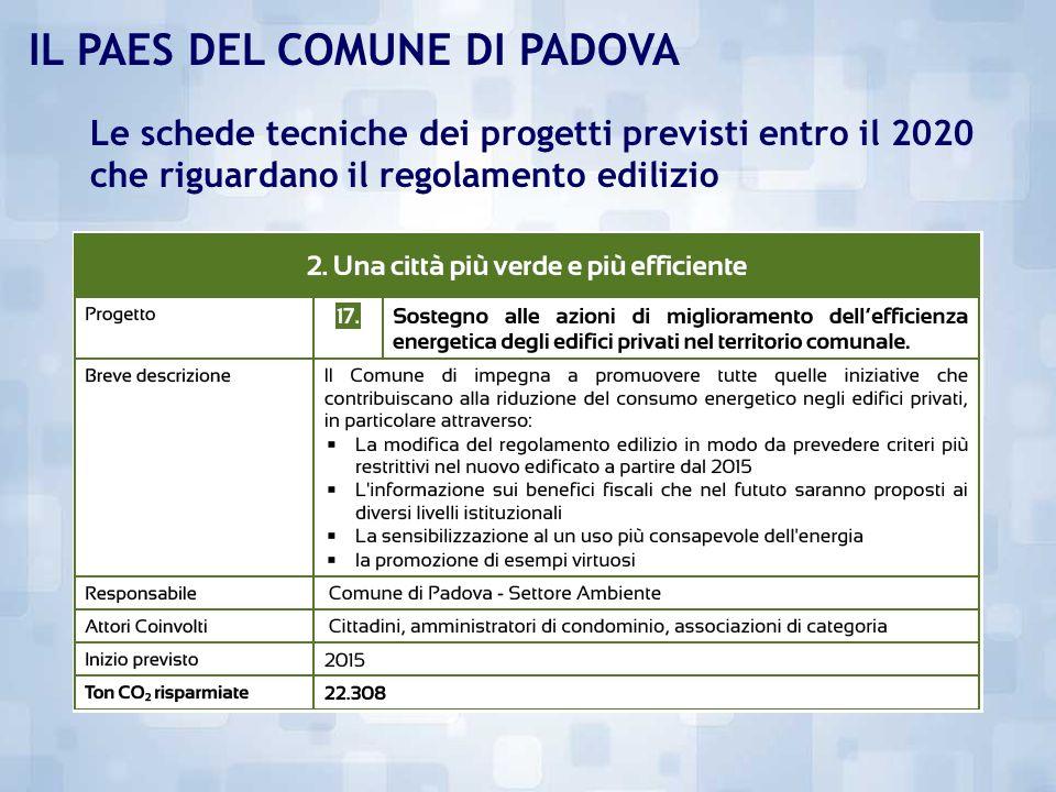 Obiettivo al 2020 - Le linee di intervento per area tematica Il PAES del Comune di Padova