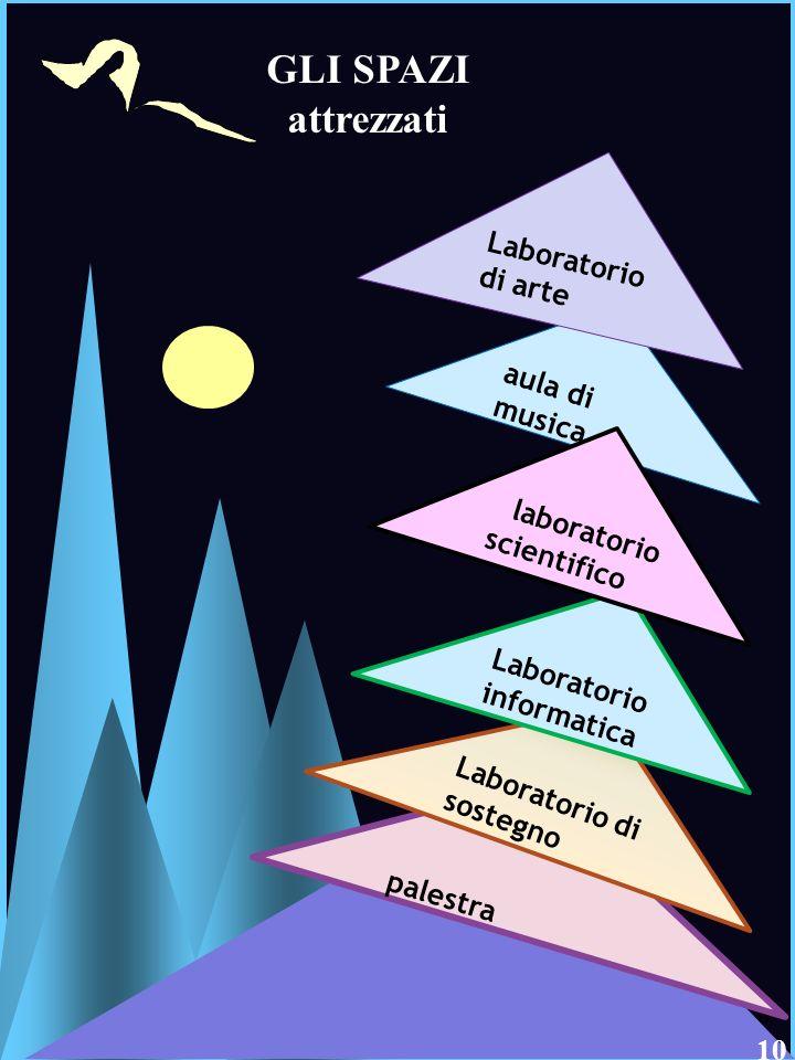 9 Istituto Comprensivo «A. Manzoni» Pozzuolo Martesana 8 GLI SPAZI attrezzati aula di musica palestra Laboratorio di sostegno Laboratorio informatica